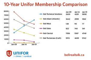 Bell-Membership-Graph-EN