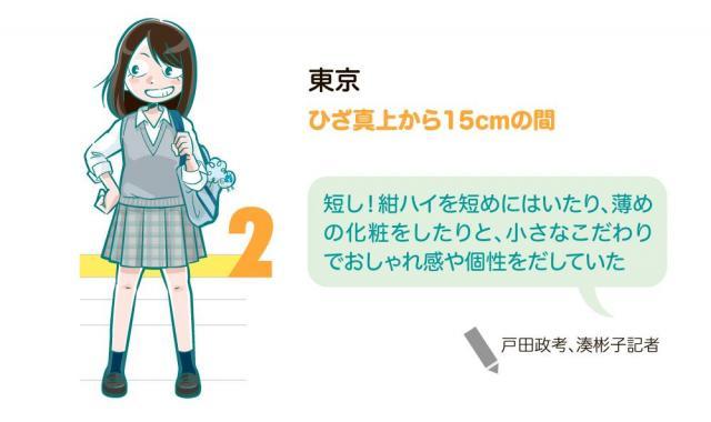 日本高校裙長大調查,首都圈平均最短、大阪平均最長