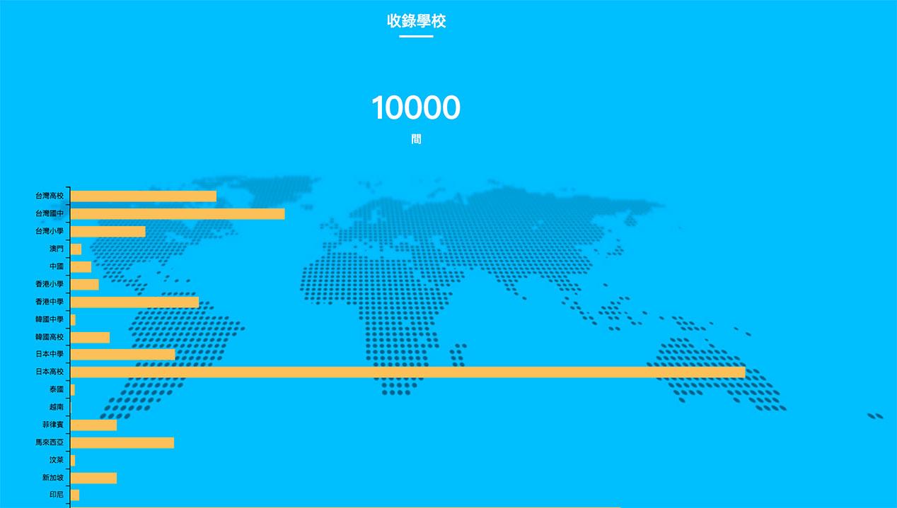 收錄 10000