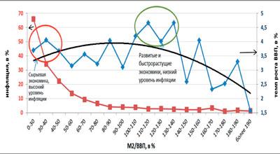 Усреднение по 203 странам за 1992-2012 годы. Источник МВФ