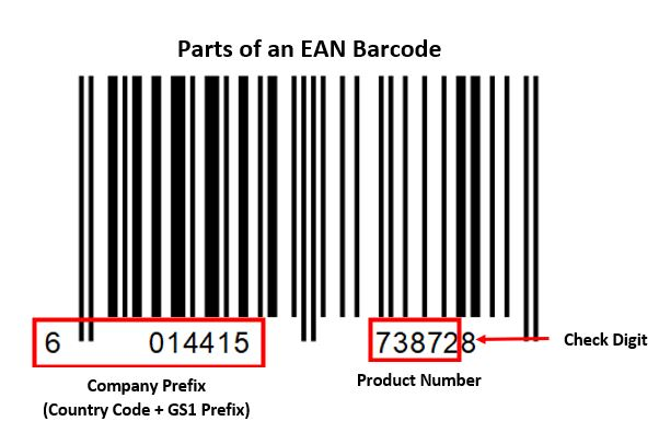 parts of an EAN Barcode
