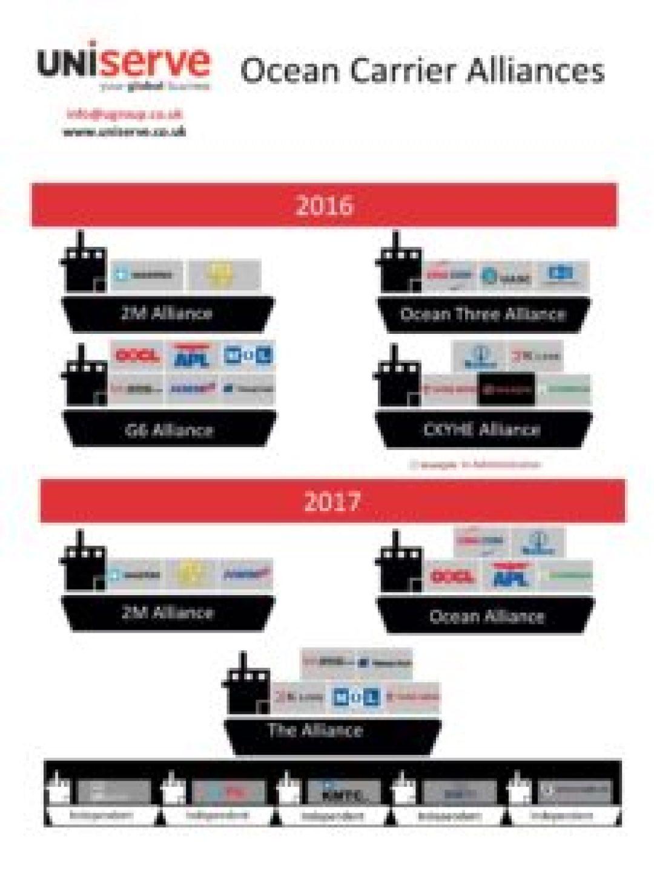 ugroup-ocean-carrier-alliances