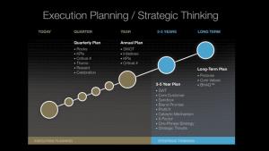 The best strategists-executors believe