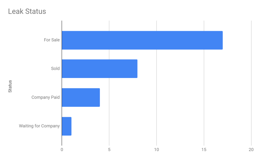 Leak site victim status for Prometheus ransomware showed more than 15 victims with data for slae, more than 5 with data sold, 4 whose companies paid and 1 waiting.