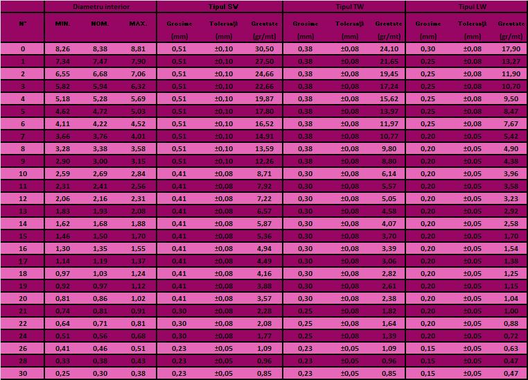 Tabel furtun PTFE AWG