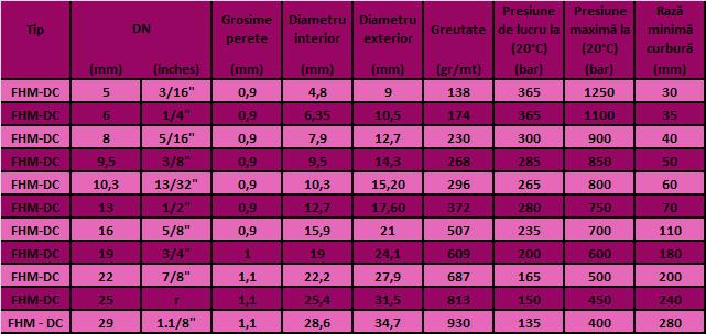 Dimensiuni furtun PTFE FHM-DC