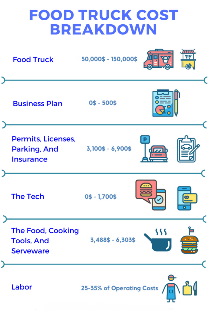 food truck costs