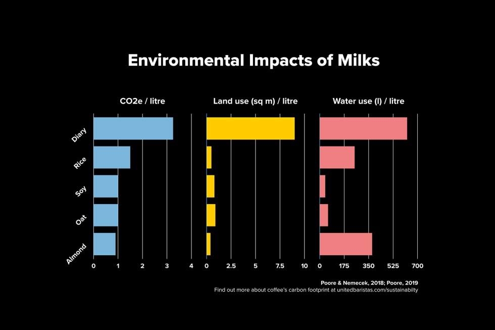 Environmental impact of milks, including diary, rice, soy, oat and almond