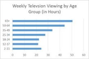 Television viewing