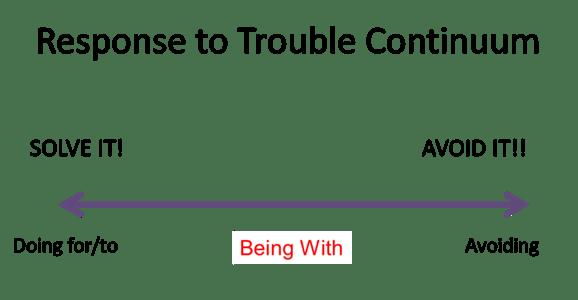 Response continuum