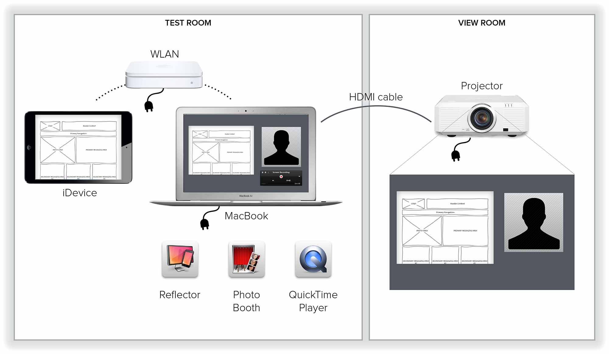 How To Set Up A Guerilla Usability Lab Unitid