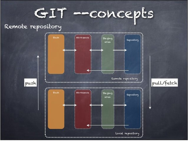 GIT for Unity Developers - Remotes - Unity3D.College