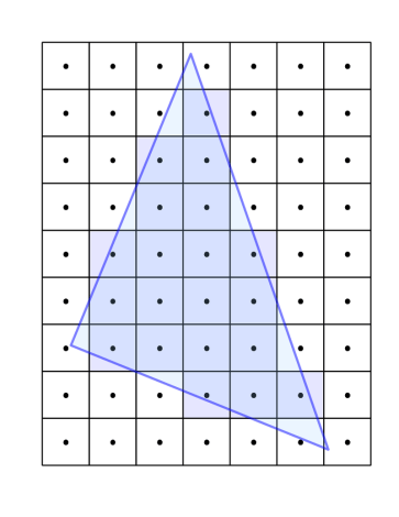 Pixels covered by a triangle.