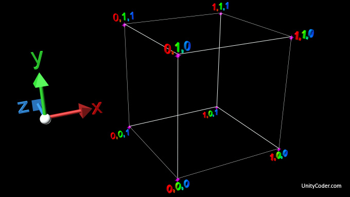 Mesh Box Reference : Vertices / Triangles / UV / Normals « Unity