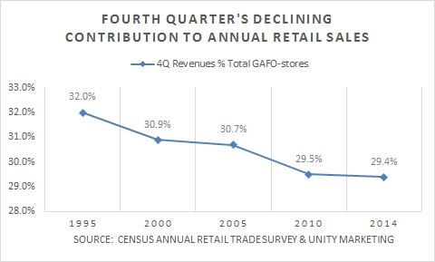 4Q GAFO Retail Sales