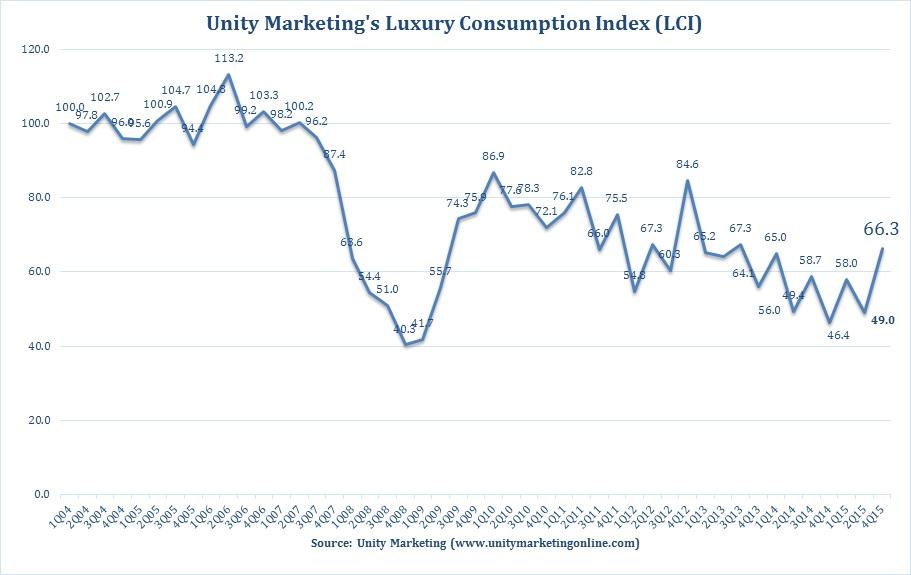 Luxury Consumption Index (LCI) 4Q2015