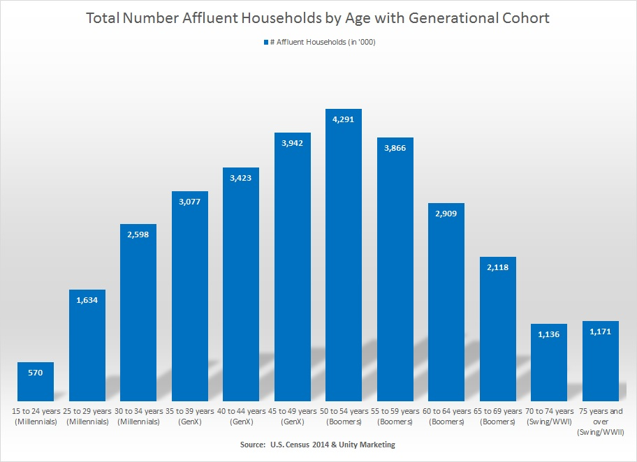 Number generation households