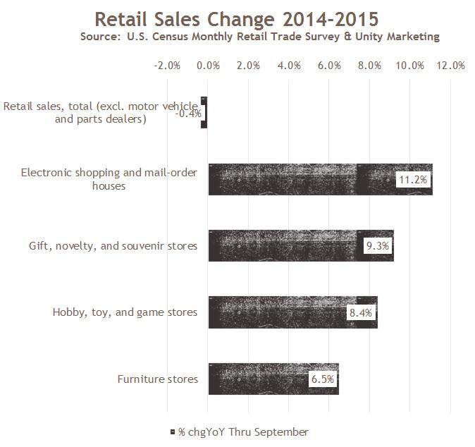 Retail Bright Spots