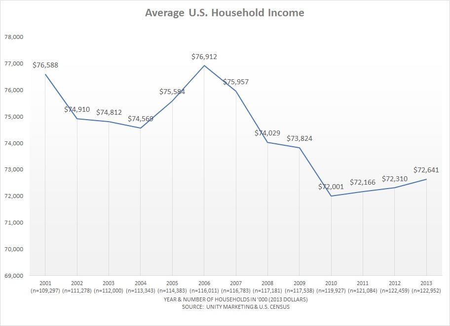 U.S. Household Income