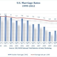 marriage rates