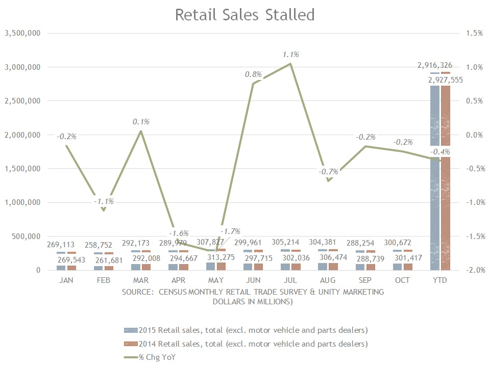 retail sales thru oct