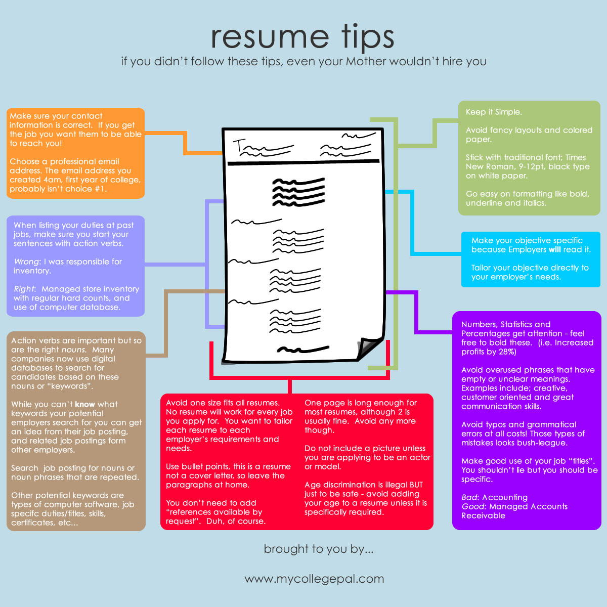 Online Resume Builder Reviews  word resume builder  gallery of     iHire com The  quot Big Five quot  Mistakes of Resume Writing