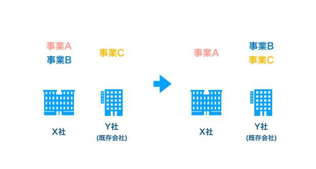 吸収分割の図解