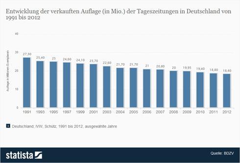 Der Trend geht weiter nach unten: Auflagen der deutschen Tageszeitungen. (statista.de)