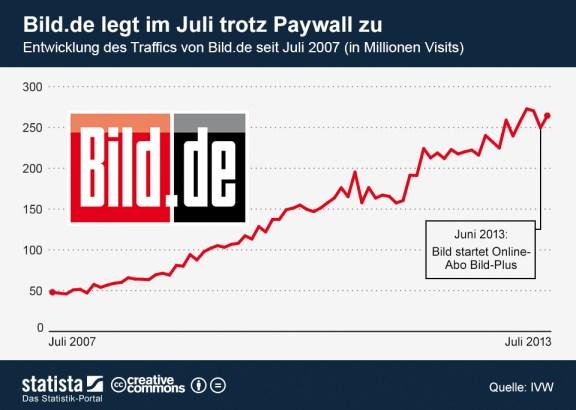 infografik_1130_Entwicklung_des_Traffics_von_Bild_de_n