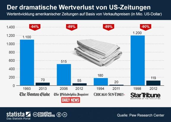 infografik_1374_Wertverlust_von_US_Zeitungen_n