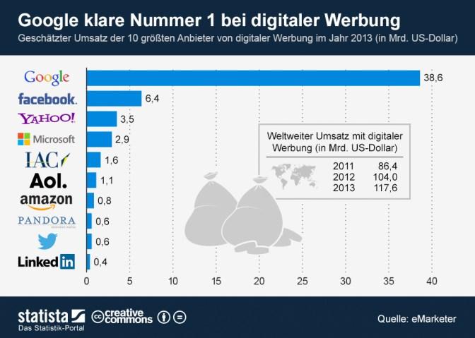 infografik_1414_Digitale_Werbeeinnahmen_2013_n
