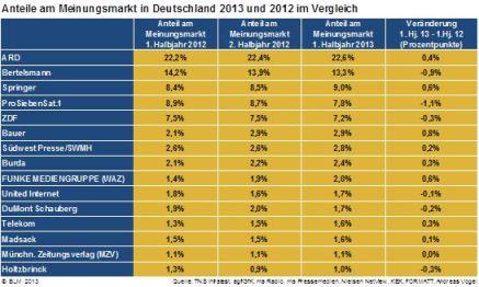 meinungsmarkt_2012_2013