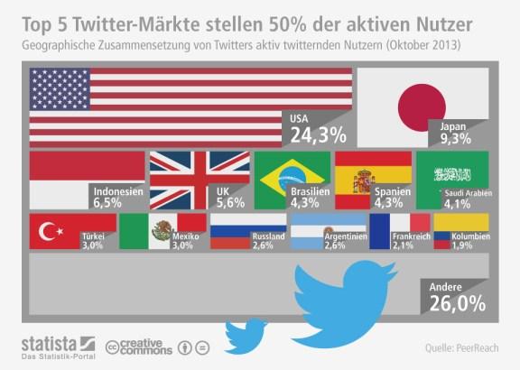 infografik_1643_Twitters_aktive_Nutzer_nach_Herkunft_n