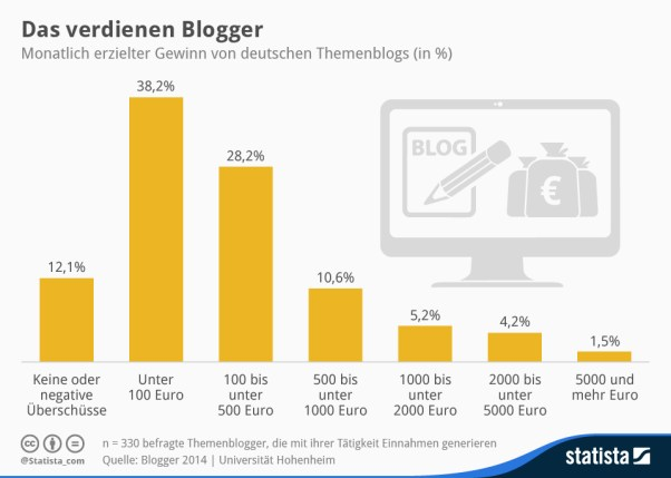 infografik_2306_Monatlich_erzielter_Gewinn_von_deutschen_Themenblogs_n