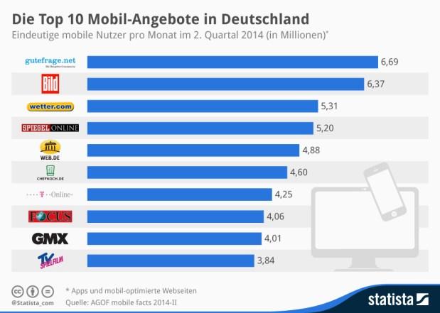 infografik_2757_Die_Top_10_Mobil_Angebote_in_Deutschland_n-1
