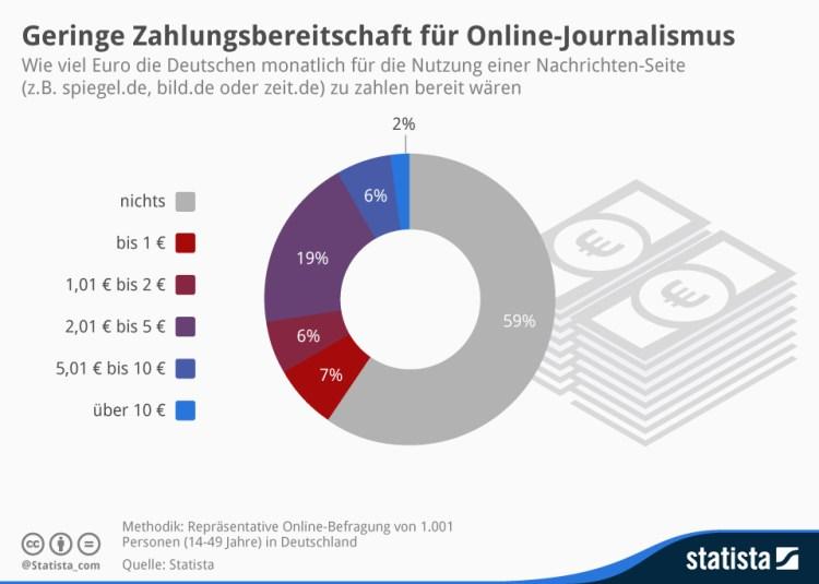 infografik_2834_So_viel_wuerden_die_Deutschen_fuer_Online_Journalismus_zahlen_n