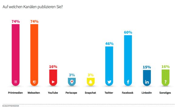 publishing_kanäle