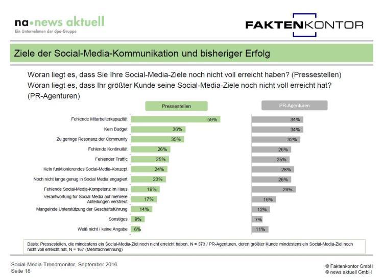 grafik-gruende-fuer-misserfolg-social-media-kommunikation-aus-social-media-trendmonitor-faktenkontor-news-aktuell
