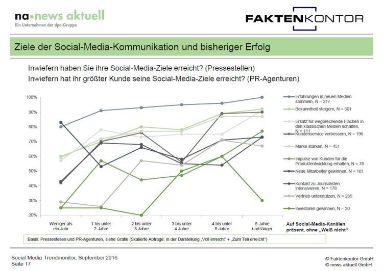 grafik-ziele-und-erfolg-social-media-kommunikation-aus-social-media-trendmonitor-faktenkontor-news-aktuell