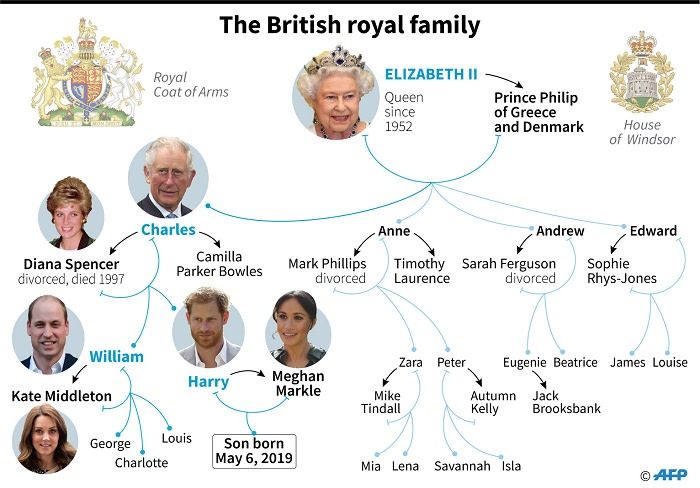 The British Royal Family Tree - Story of a British Family