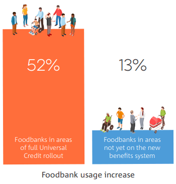 Foodbank Use in Universal Credit areas in 2018