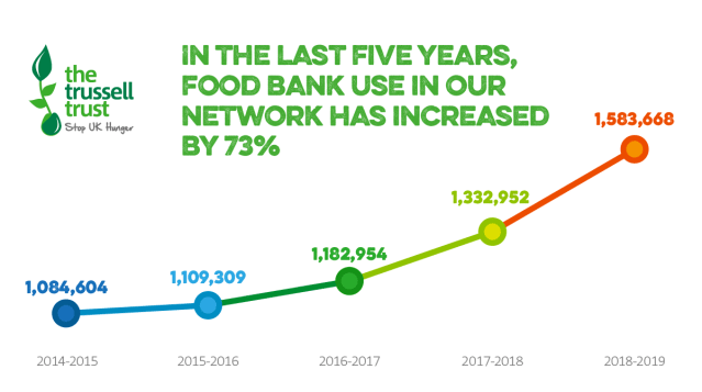 Graph showing Trussell Trust Foodbank Statistics for 2014 to 2019