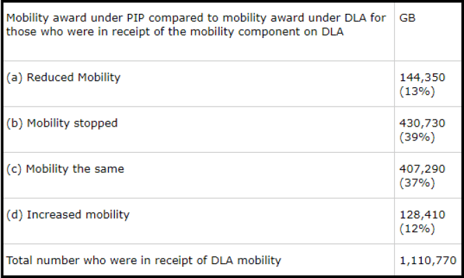 DLA to PIP stats 2013 to 2019