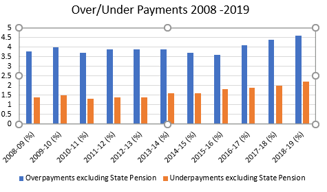 DWP Benefit payment levels 2008 - 2019