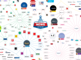 This is a spider map showing the 24 companies who own the majority of the world media