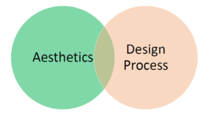 Graphic of two overlapping circlies: one is aesthetics and the other is design process.