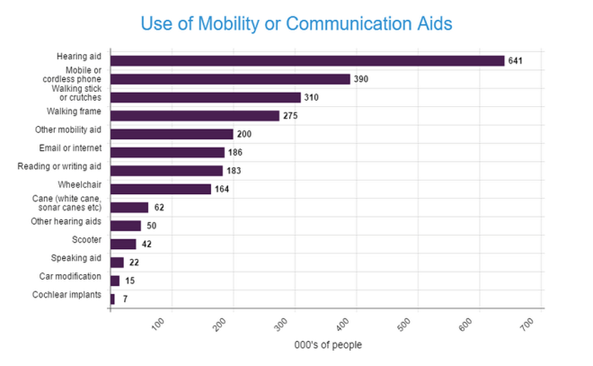 graph of people using mobility and hearing devices
