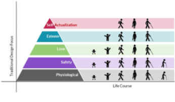 Graphic of Maslow's hierarchy of needs showing how all people are considered at the bottom two tiers, but only some at the top tiers