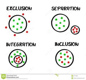 Graphic with four circles: one each for exclusion, separation, integration and inclusion.