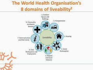 graphic showing the 9 domains of the WHO liveability: outdoor spaces and building, transportation, housing, social participation, respect and social inclusion, civic participation and employment, communication and information, community and health services